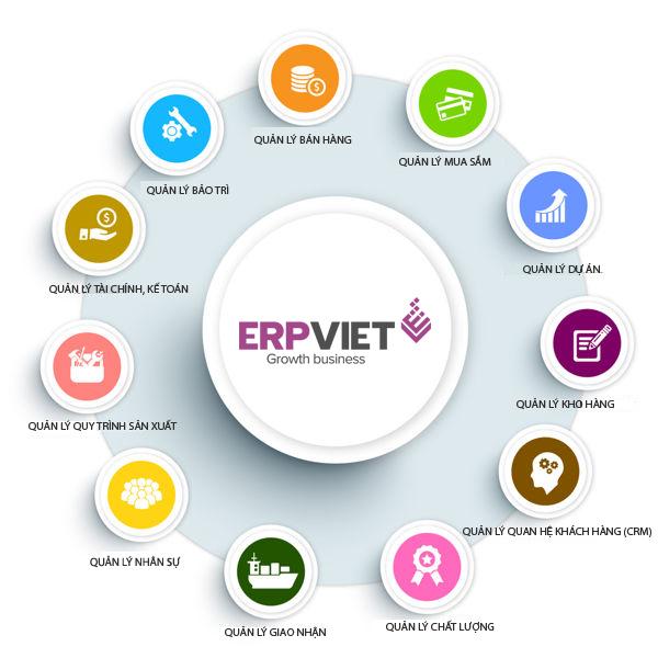Phần mềm ERP - Và vì sao doanh nghiệp Việt gặp thất bại khi triển khai?