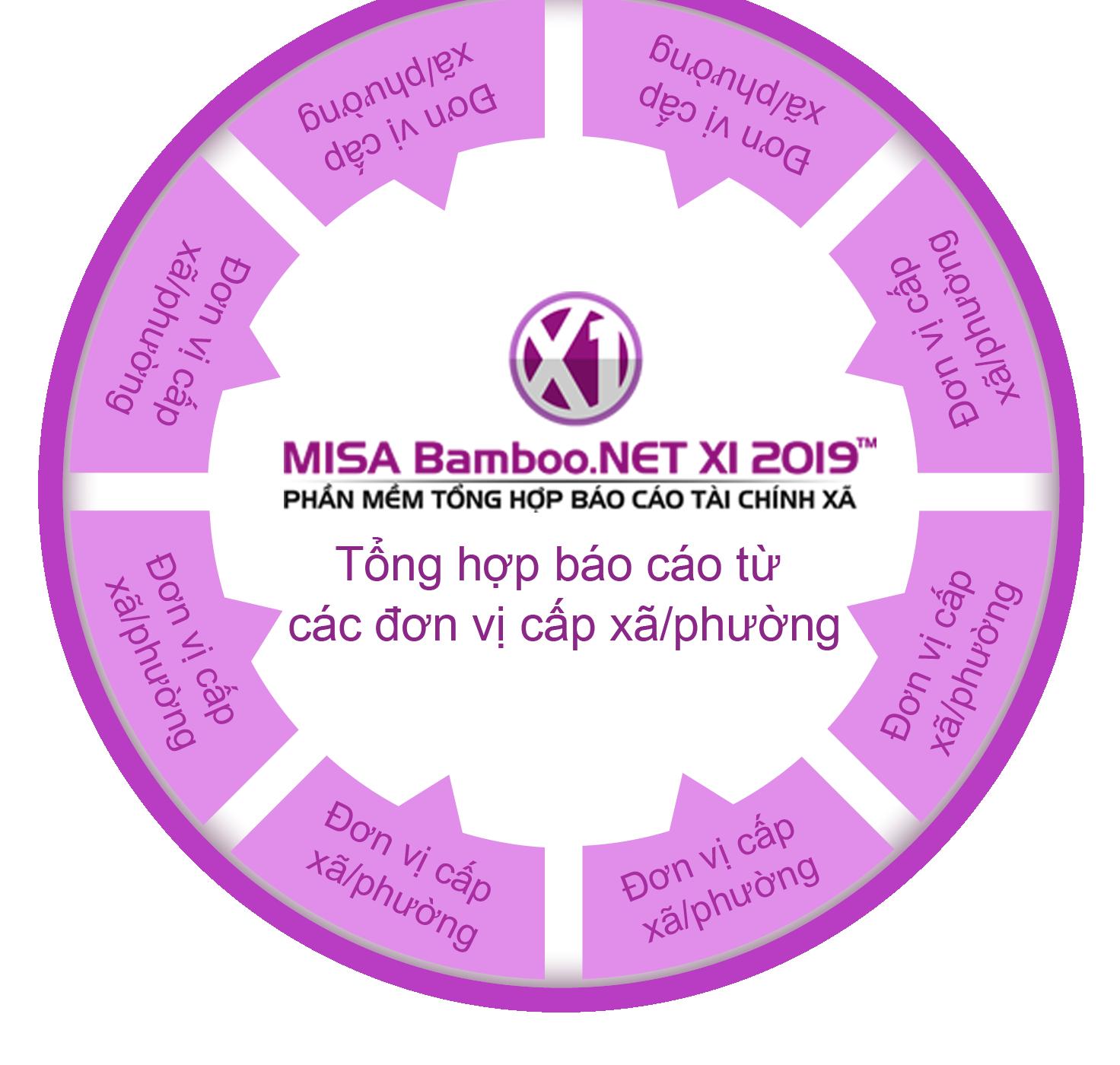 Phần mềm tổng hợp báo cáo tài chính xã/phường MISA Bamboo.NET X1 2019