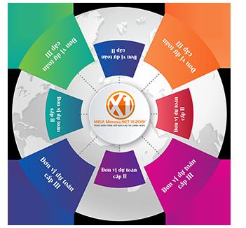 Phần mềm tổng hợp báo cáo tài chính MISA Mimosa.NET X1 2019