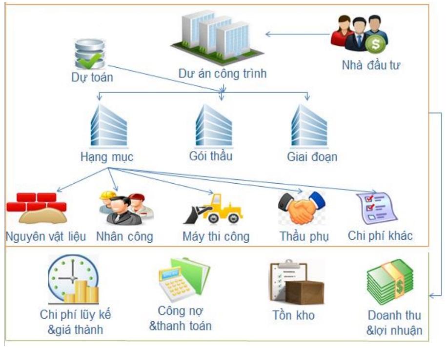 Review về 3 phần mềm kế toán Fast, Misa, VinaAccounting