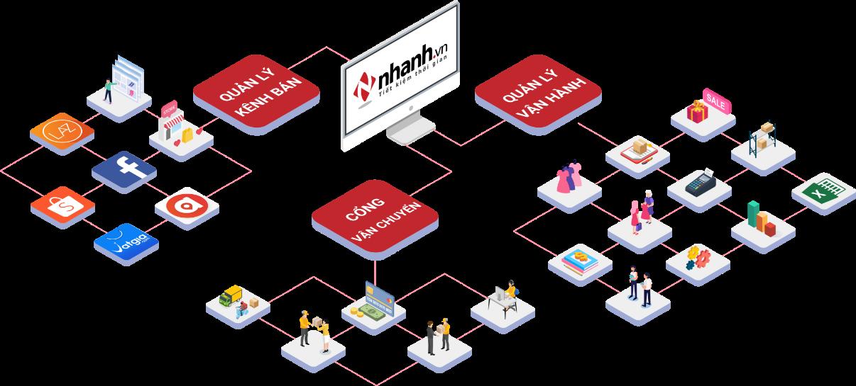 Phần mềm bán hàng tại cửa hàng và chuỗi - POS Nhanh.vn ( Gói Enterprise )